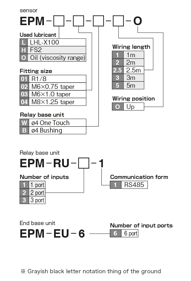 EPM (End Point Monitor) Model Display method