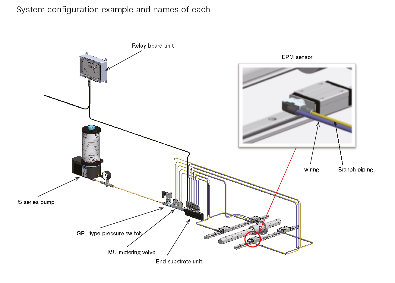 EPM (End Point Monitor) EPMシステムレイアウト