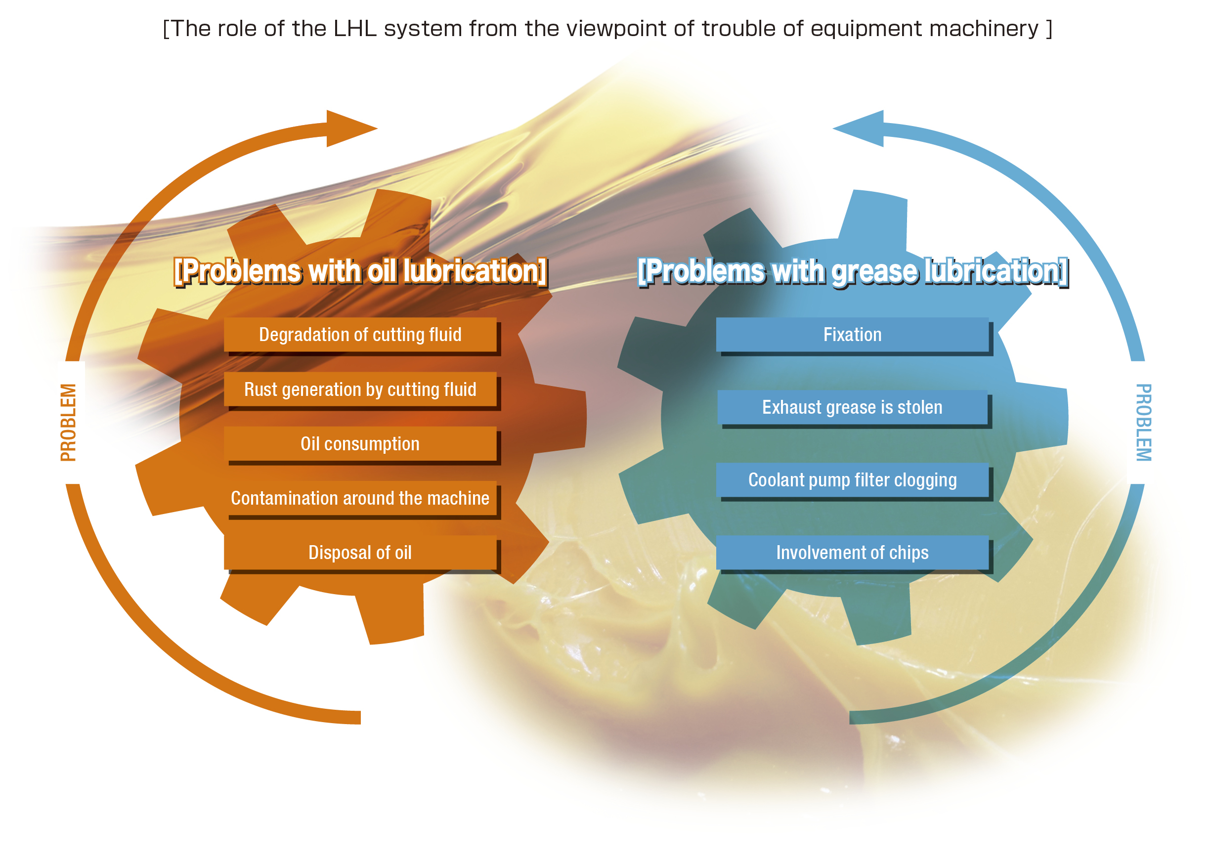 Role of the LHL system in Machinery and Equipment Problem Prevention.