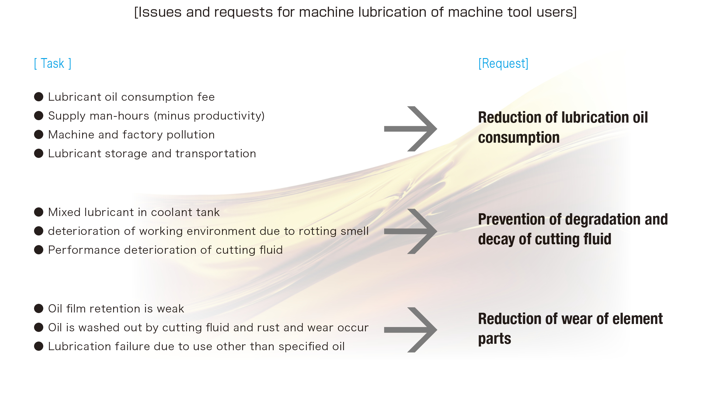 The oil lubrication problems which machine tools users are facing